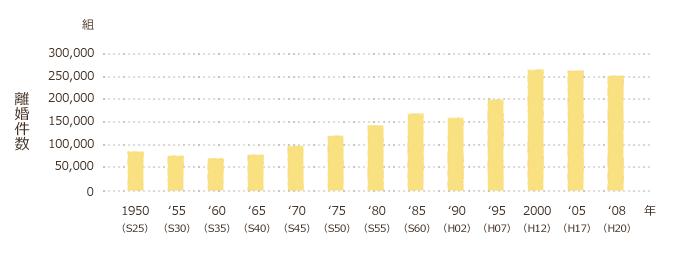 グラフ:離婚件数の年次推移 -昭和25~平成20年-